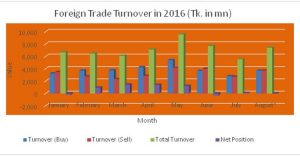 foreign-turnover20160906092922