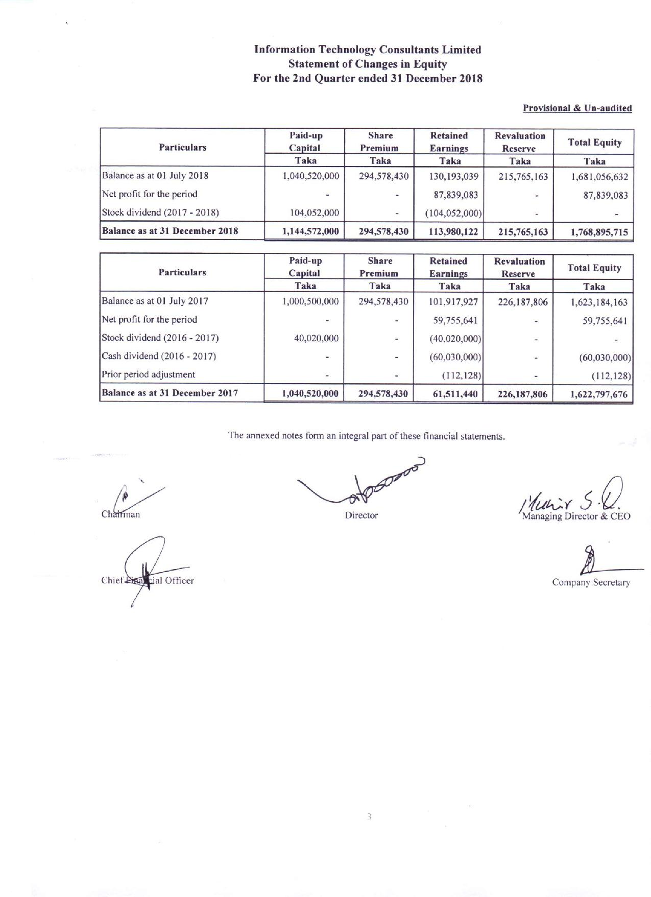 2nd Quarterly Financial Statements of ITC-page-004