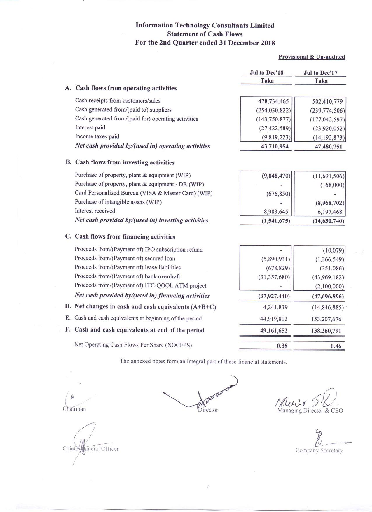 2nd Quarterly Financial Statements of ITC-page-005
